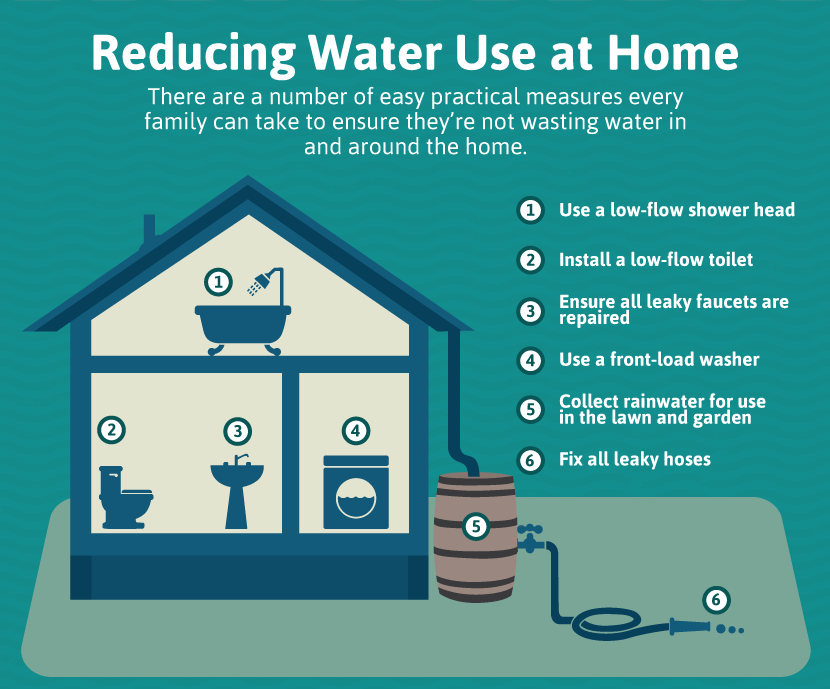 reducing-water-use-at-home
